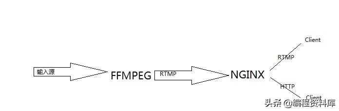 一篇文章带你FFmpeg到流媒体服务器开发