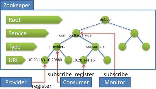 谈一谈我所理解的微服务中的注册中心