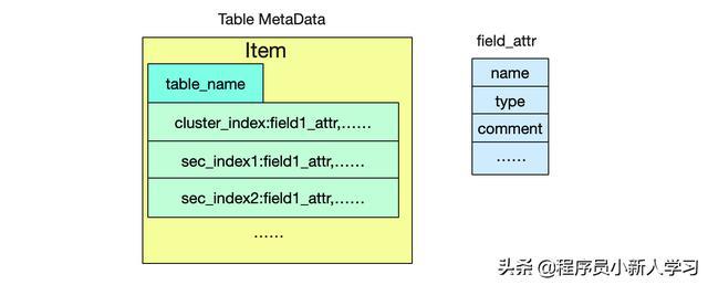 自己动手写SQL执行引擎