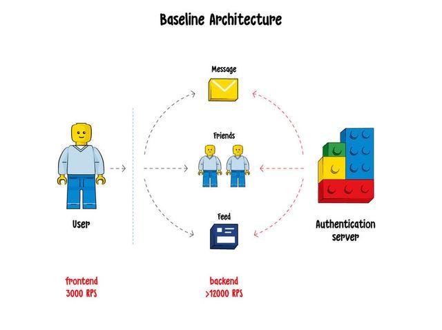 REST API一些必备的安全基础--了解一下