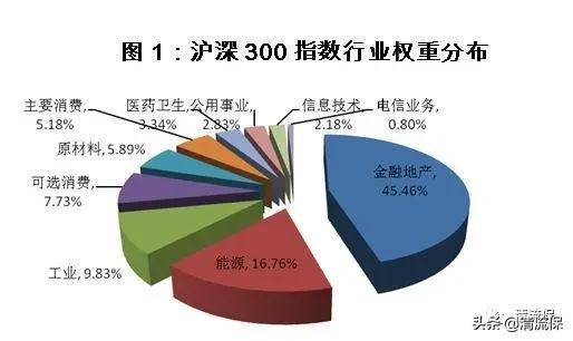 一文读懂指数基金,怎么投才能稳稳地赚到20%+?