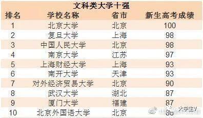 中国文科类大学10强排行,人大第3,这所211竟力压南开和厦大