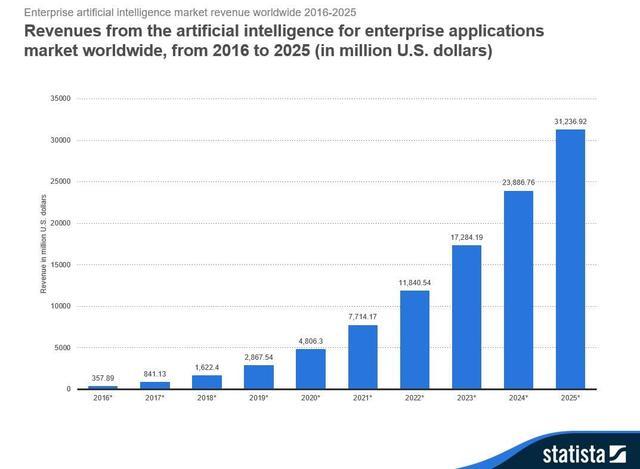 2020年顶级AI软件开发工具