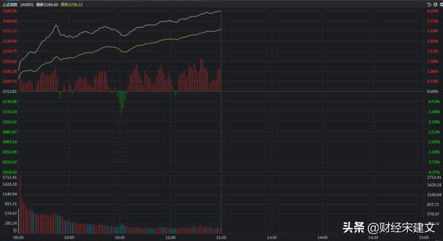 A股为何再次暴涨?四大资金流入是关键