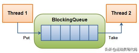 JAVA多线程-BlockingQueue