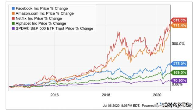 美股互联网领域的5个新秀和他们的商业模式