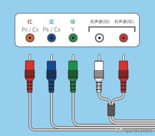 图片说明S端子、分量接口、VGA、BNC、RCA、DVI、HDMI、DP接口