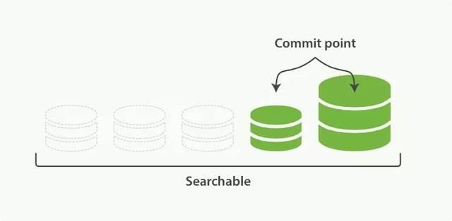 天哪,终于有人把Elasticsearch架构原理讲明白了,值得一看