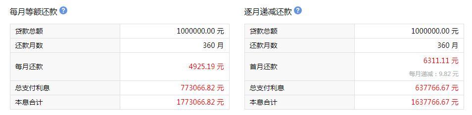 房贷混合贷款100万月供多少呢!