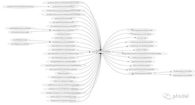 如何快速分析大型系统架构?