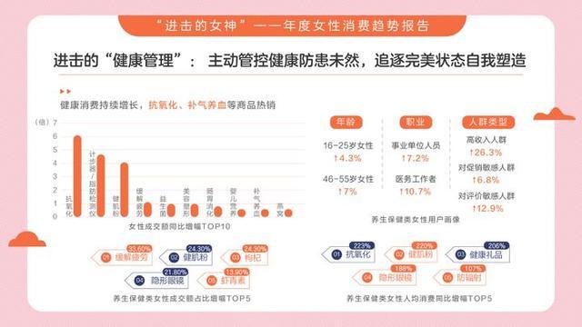 2020女性消费趋势报告