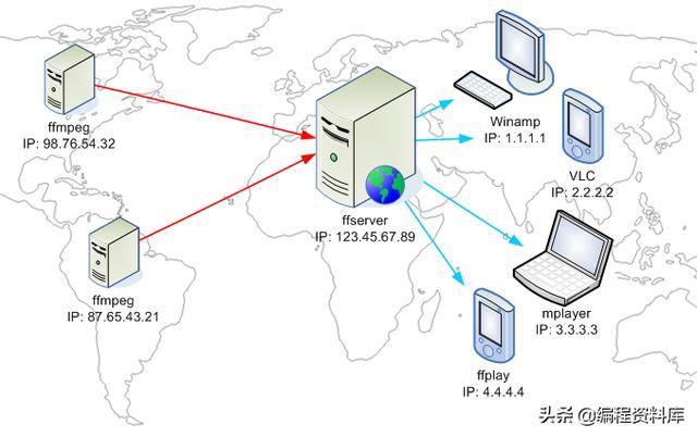 RTMP/HLS/HTTP-FLV流媒体服务器分析