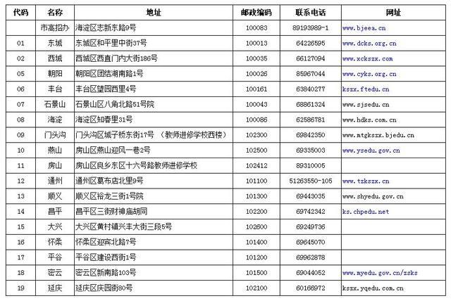 北京市及各区高招办地址联系方式