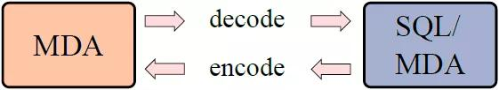 一文带你了解不一样的SQL,惊喜多多