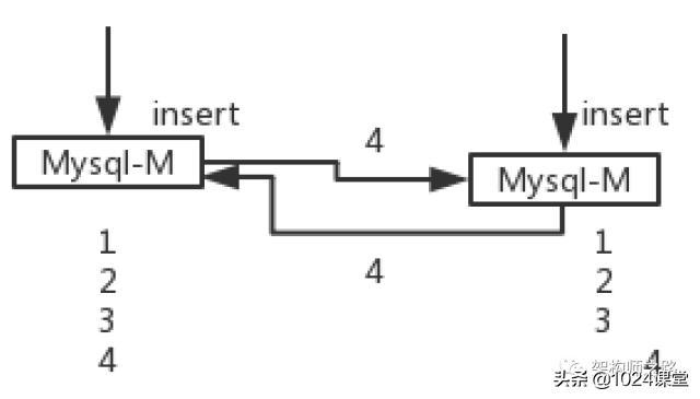 我C,MySQL双主架构,原来能这么玩