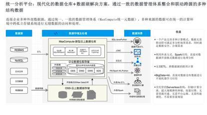 飞天大数据产品价值解读—SaaS模式云数据仓库MaxCompute