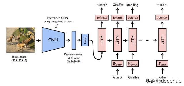 使用神经网络为图像生成标题