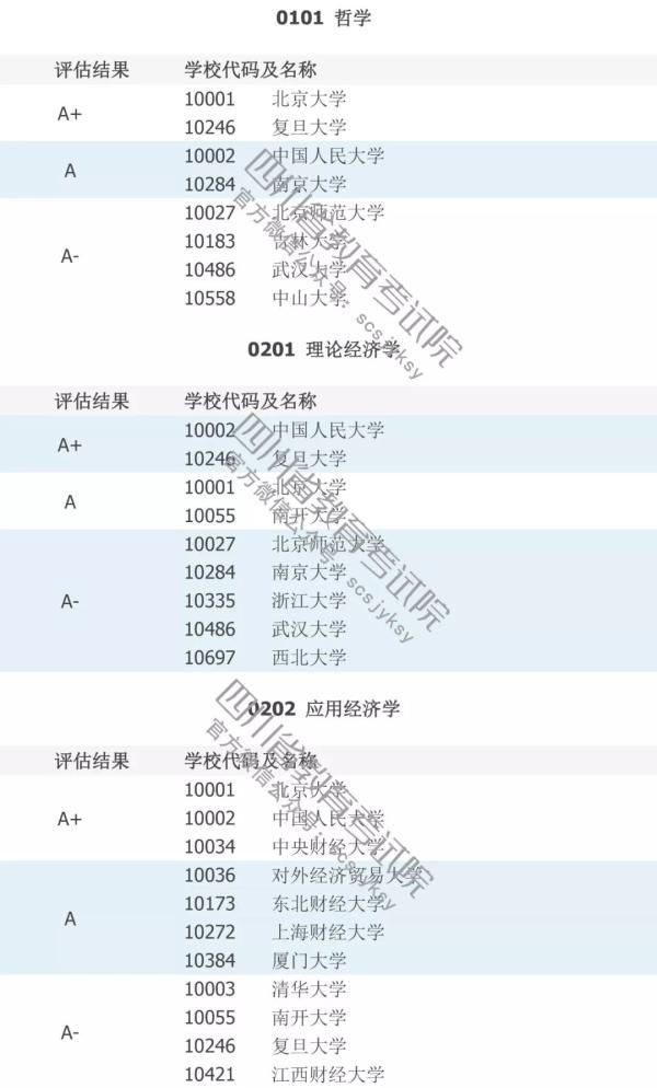 填志愿必看!中国高校A级学科排行榜!
