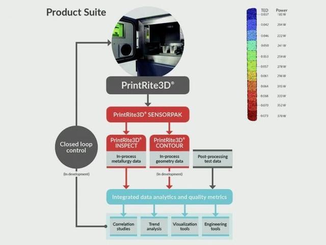 透视金属3D打印的现状、挑战与下一步市场格局