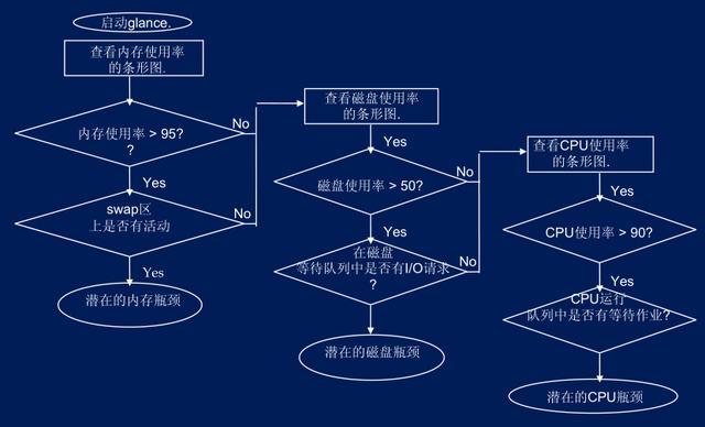 业务系统性能问题诊断和优化分析