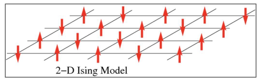 诞生 100 年,这个简单的物理模型难倒了无数物理学家