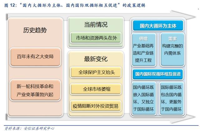 """一文读懂""""国内大循环"""":意义堪比供给侧改革,有这四条投资主线"""
