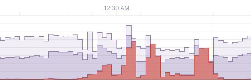 我如何将软件系统的性能提高35,000%