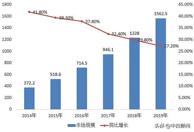 2020-2024年中国数据中心市场规模分析