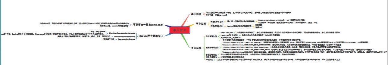 如厕神器,阿里仅供内部的Spring+MVC+Boot+Cloud全家桶脑图