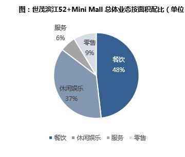 上海滨江世茂52+以小博大!好的社区商业本质是打造便利