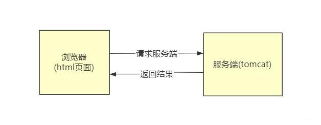SpringMVC文件上传下载(单文件、多文件)