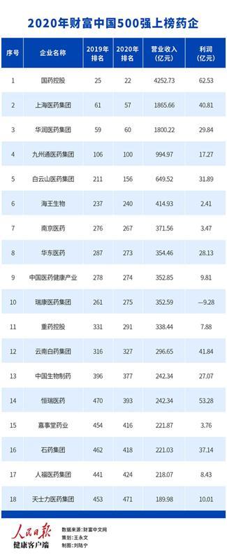 18家药企进入财富中国500强,2家出榜,其中一家亏损超过9亿元