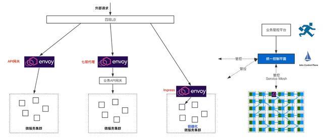 云原生时代的流量入口:Envoy Gateway