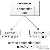 """究竟啥才是互联网架构""""高可用"""""""