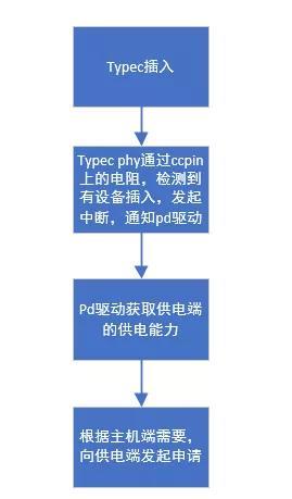 USB技术浅析