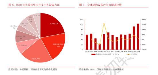 半导体系列深度报告:蚀与硅刻蚀机分别占比49%以及48%(可下载)