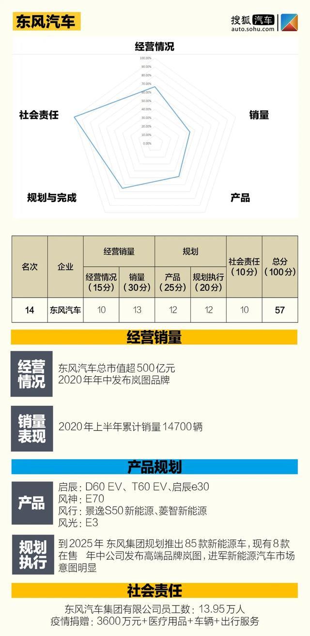 中国价值公司100新能源汽车排行榜 | 12家自主品牌 5家新势力突围