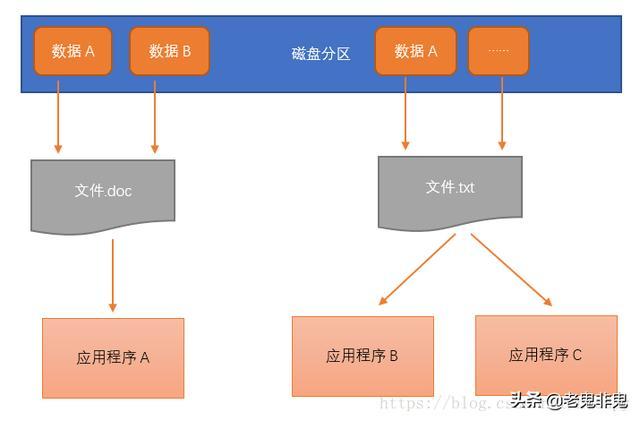 文件系统与数据库系统的区别和联系