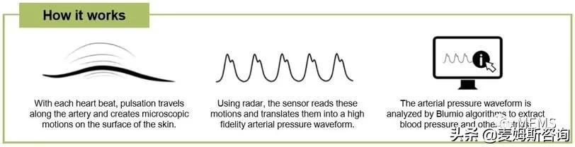 英飞凌毫米波雷达芯片,实现可穿戴血压传感