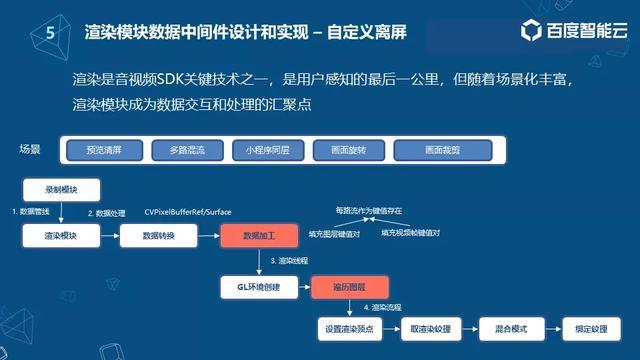 移动音视频SDK工程实践之数据采集和处理