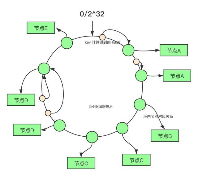 手写微服务核心技术——负载均衡算法