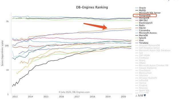 你了解世界上功能最强大的开源数据库吗?