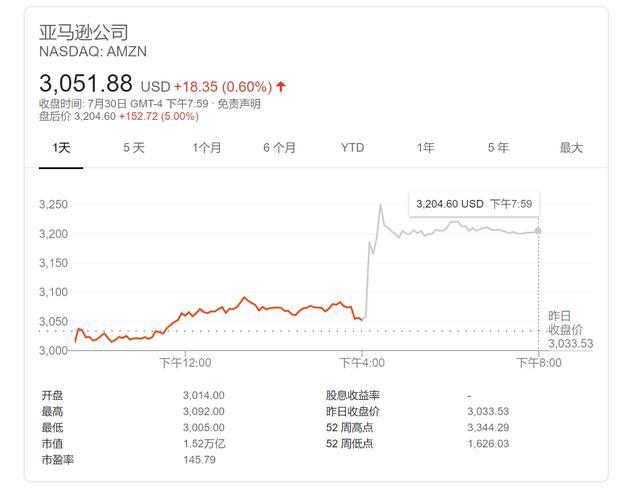 亚马逊Q2营收远超预期 盘后大涨5%