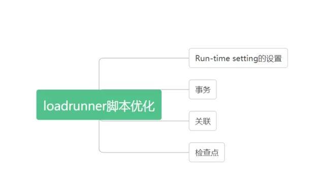 loadrunner 关联原来这么简单