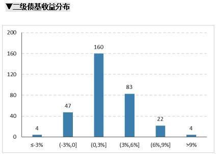 股基仓位新高,规模加速增长,增配成长消费—公募基金二季报点评