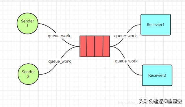 RabbitMq七种工作模式,结合简单的java实例使用,别再说你不会
