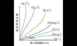 什么是算法的大O表示法