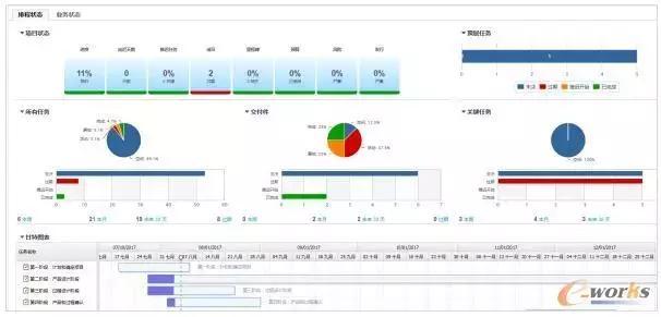 如何统一PLM系统平台的构建?
