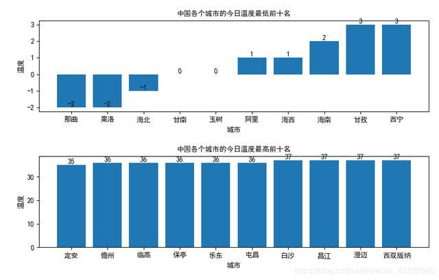 Python爬虫+数据分析实战–爬取并分析中国天气网的温度信息