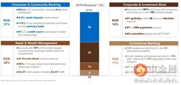 即将迎来失去的十年?银行业如何才能度过危机?这是摩根大通答卷